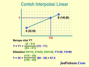 Contoh interpolasi linear