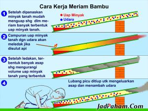 Cara kerja meriam bambu