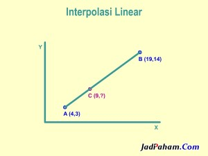 Interpolasi linear
