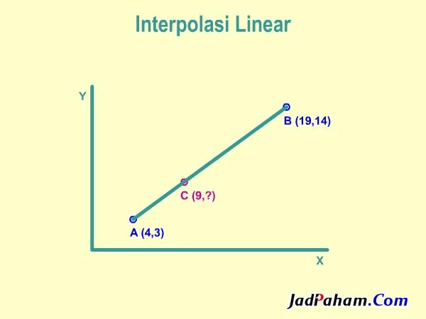 Interpolasi linear